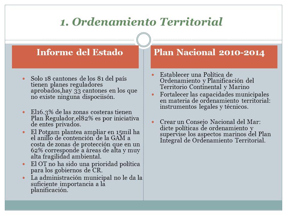 1. Ordenamiento Territorial