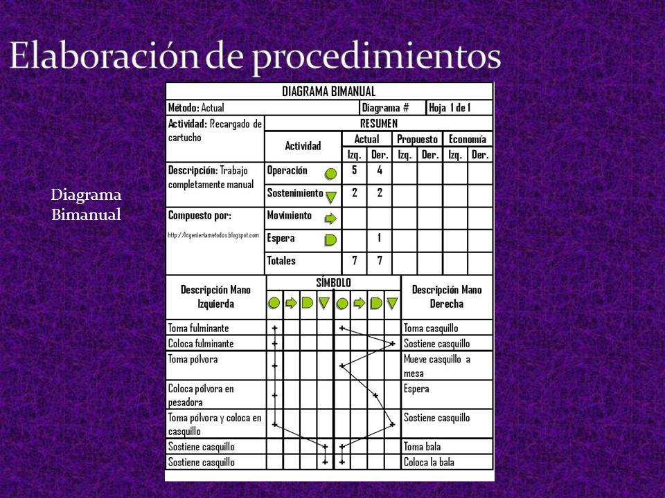 Elaboración de procedimientos