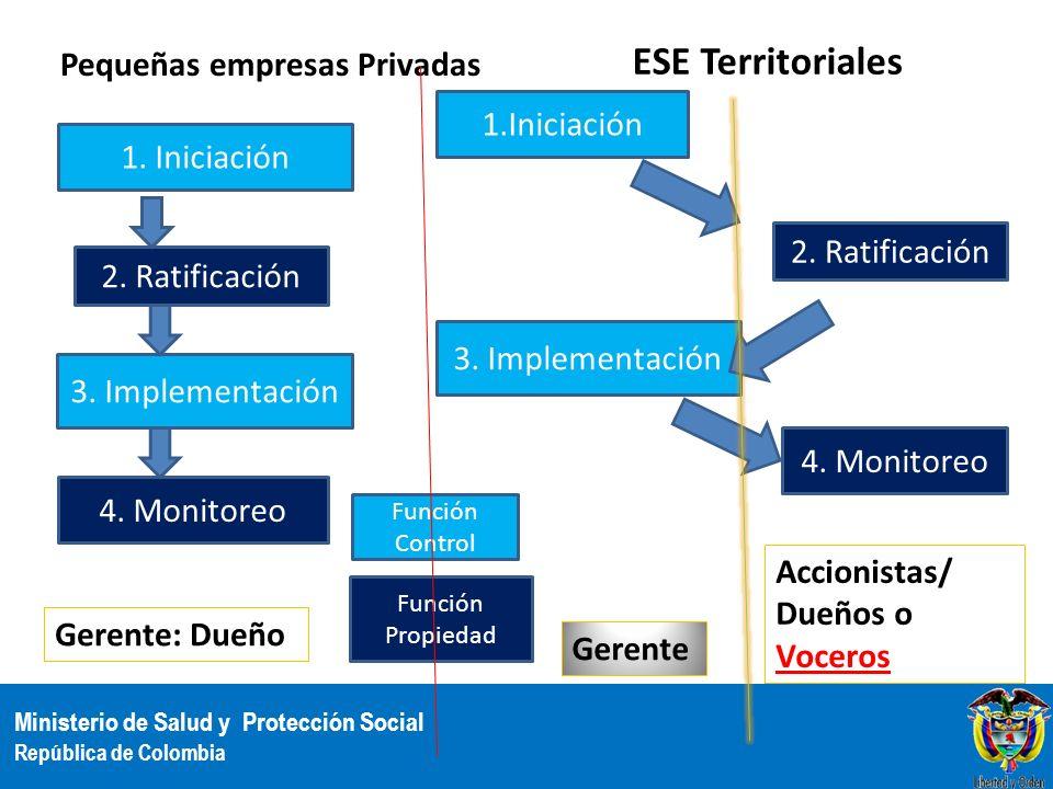 ESE Territoriales Pequeñas empresas Privadas 1.Iniciación