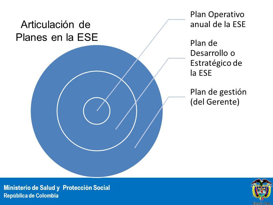 Articulación de Planes en la ESE Plan Operativo anual de la ESE