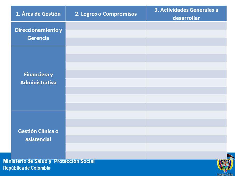 3. Actividades Generales a desarrollar Direccionamiento y Gerencia