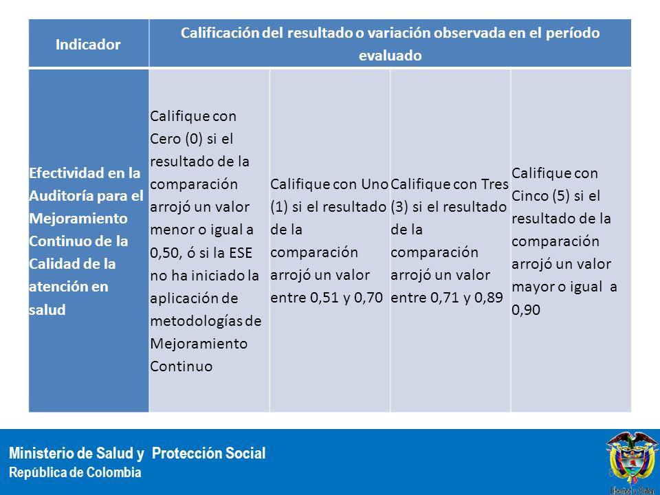 Indicador Calificación del resultado o variación observada en el período evaluado.