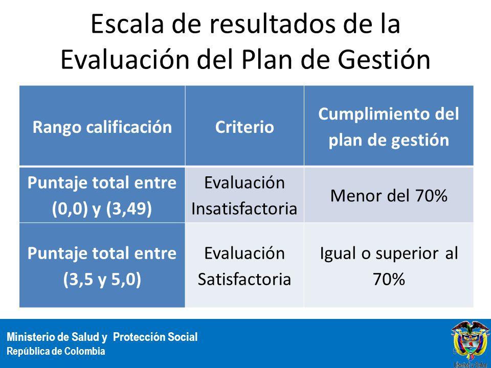 Escala de resultados de la Evaluación del Plan de Gestión