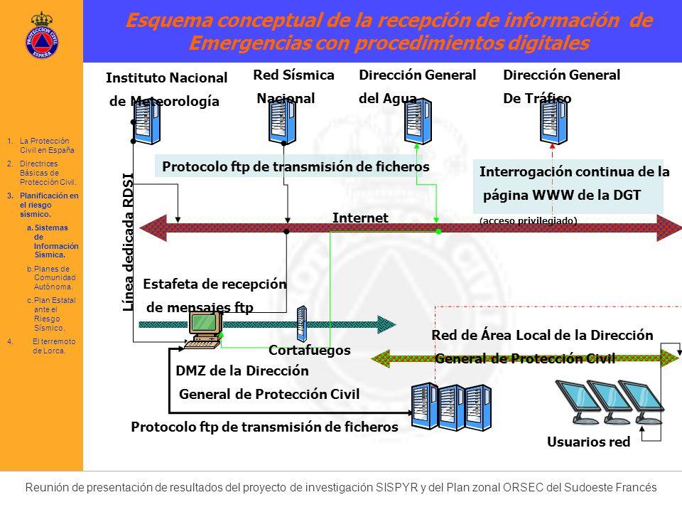 Esquema conceptual de la recepción de información de Emergencias con procedimientos digitales