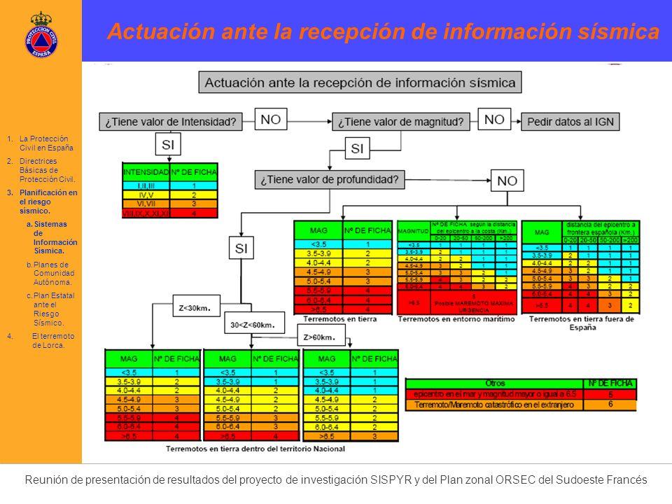 Actuación ante la recepción de información sísmica