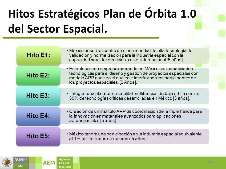 Hitos Estratégicos Plan de Órbita 1.0 del Sector Espacial.
