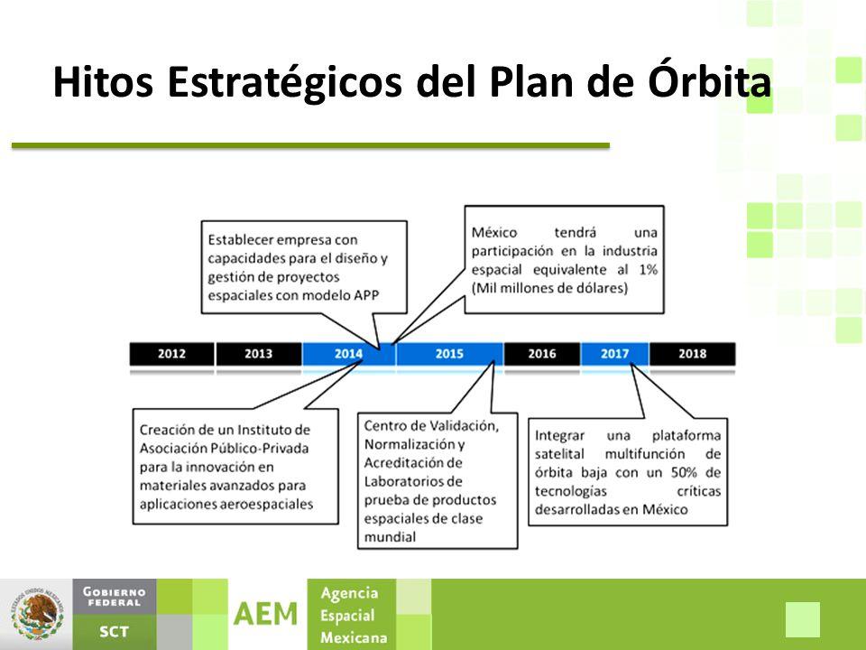 Hitos Estratégicos del Plan de Órbita