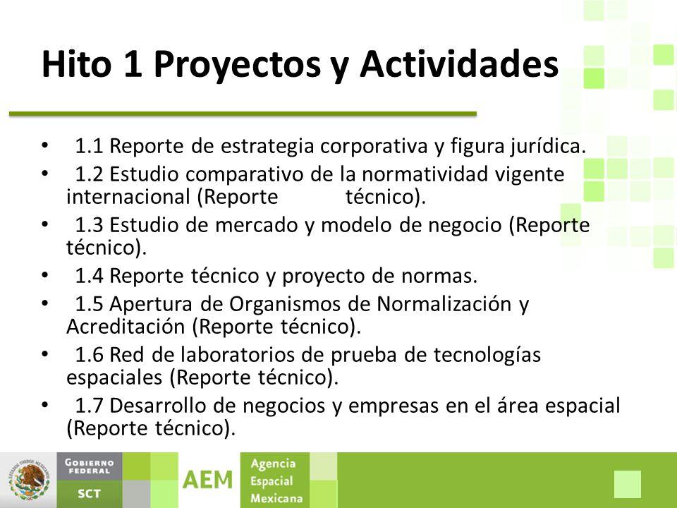 Hito 1 Proyectos y Actividades