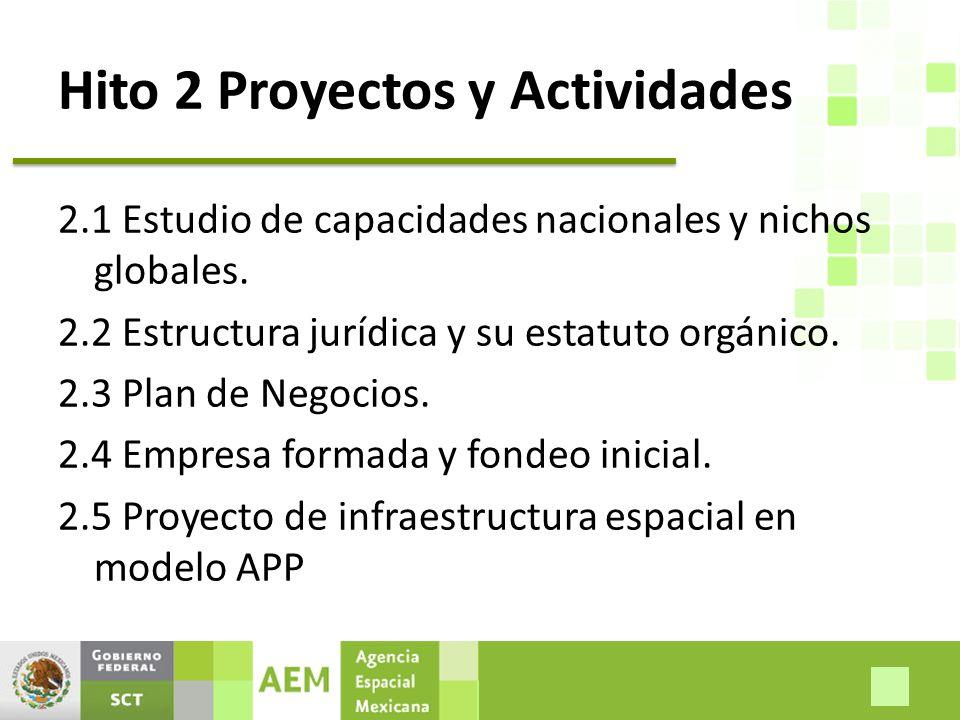 Hito 2 Proyectos y Actividades