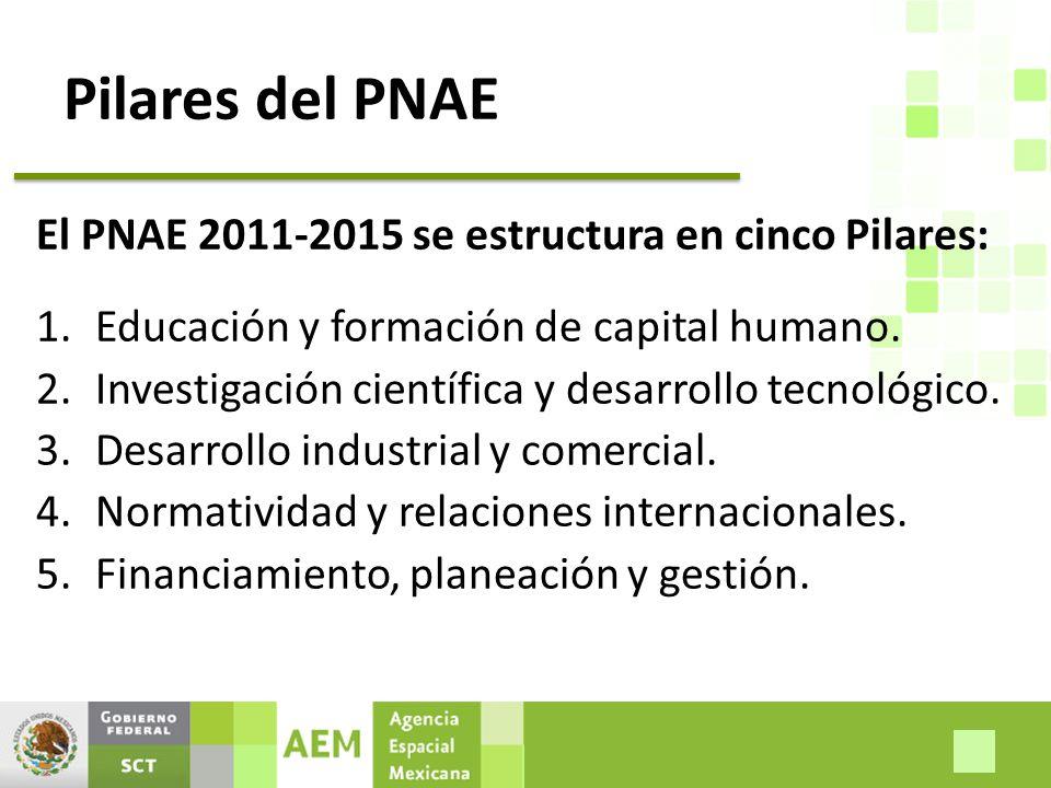 Pilares del PNAE El PNAE 2011-2015 se estructura en cinco Pilares: