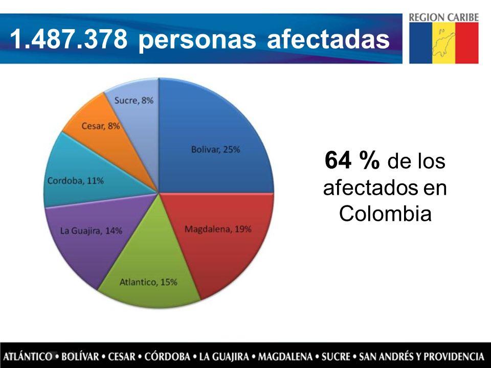 64 % de los afectados en Colombia