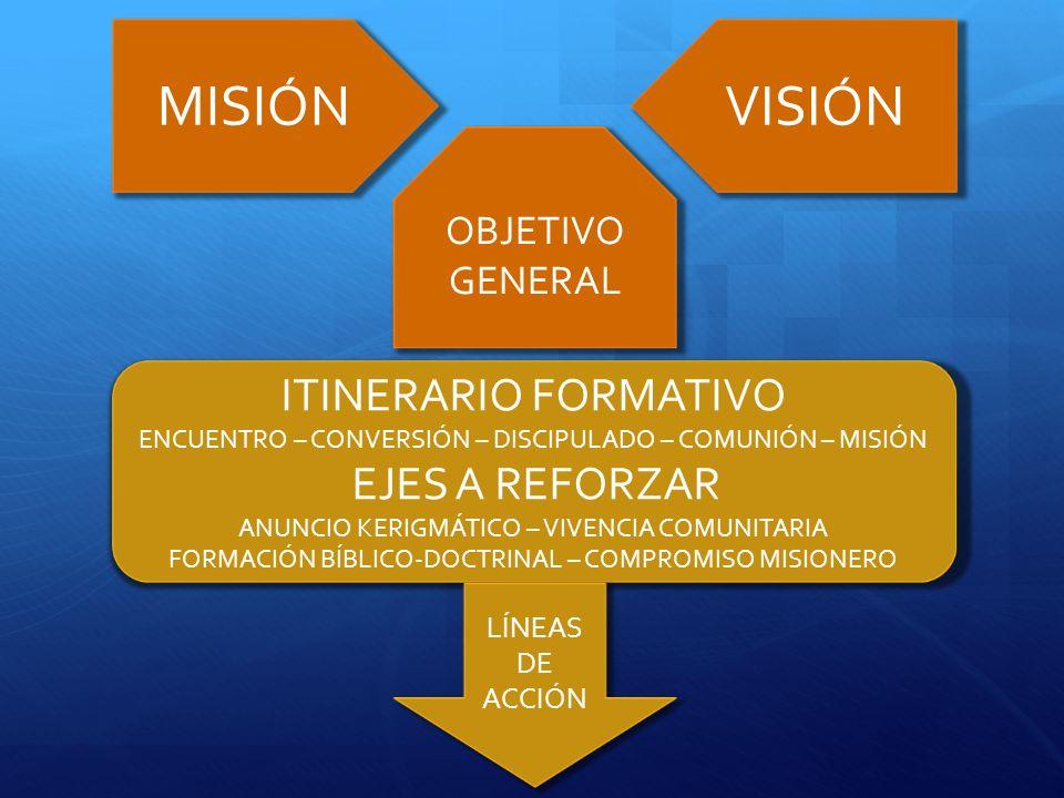MISIÓN VISIÓN ITINERARIO FORMATIVO OBJETIVO GENERAL LÍNEAS DE ACCIÓN