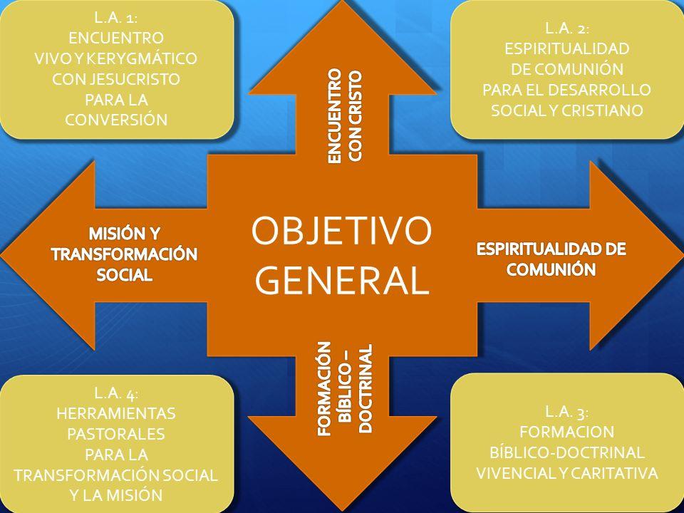 OBJETIVO GENERAL L.A. 1: ENCUENTRO VIVO Y KERYGMÁTICO CON JESUCRISTO