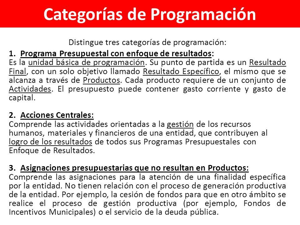 Categorías de Programación