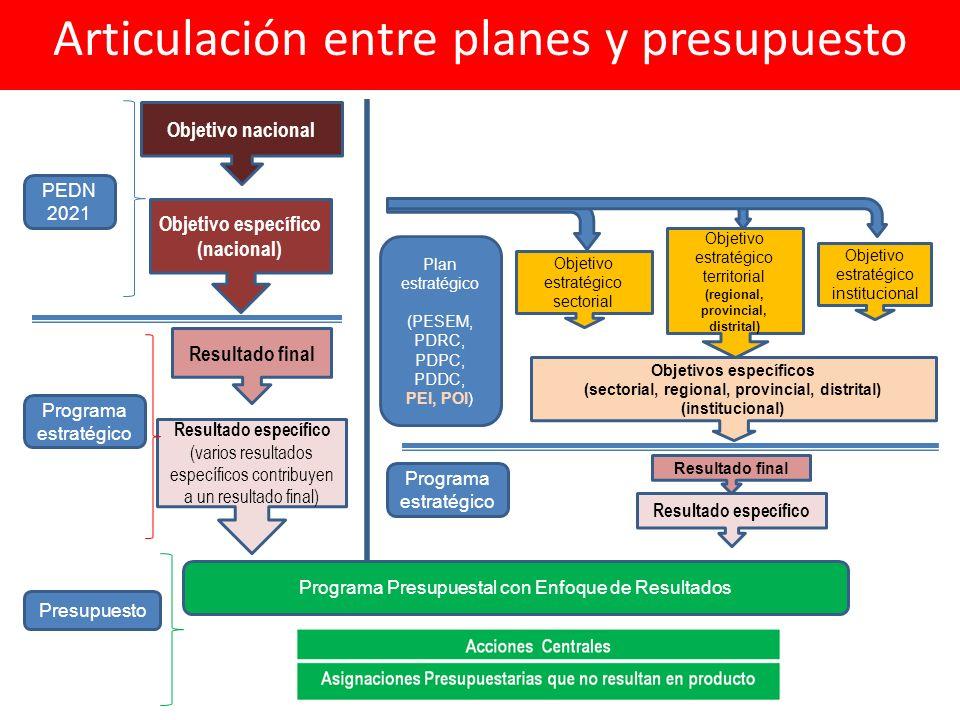 Articulación entre planes y presupuesto