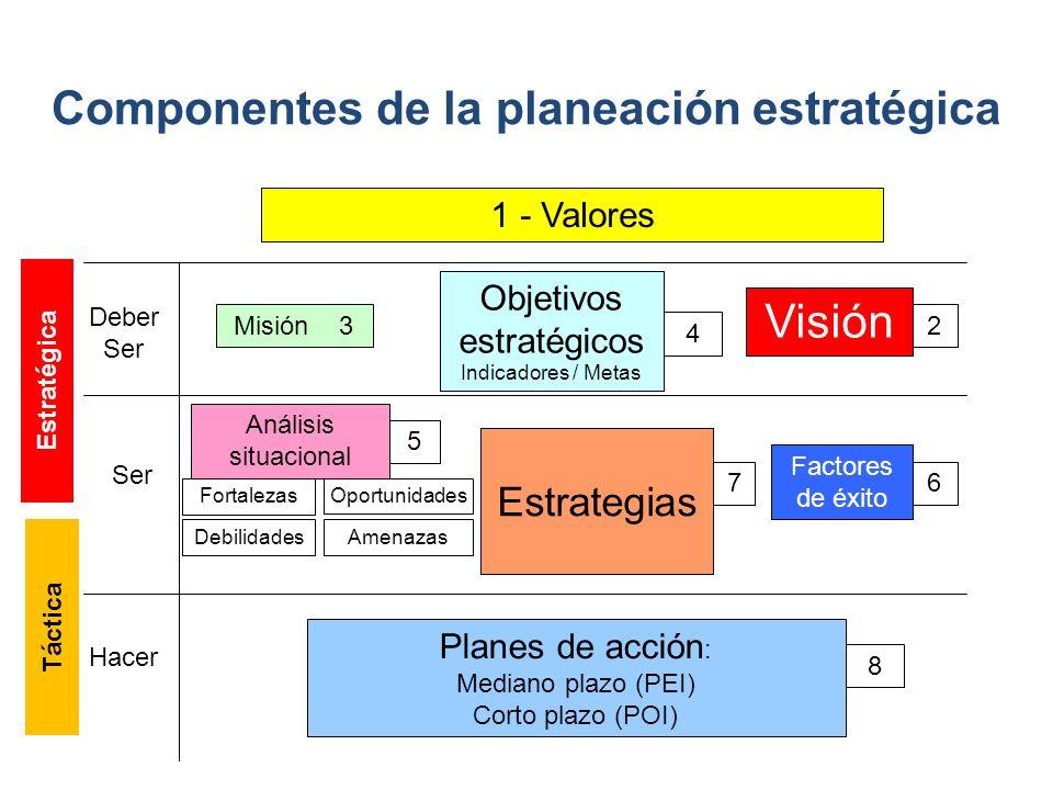 Componentes de la planeación estratégica