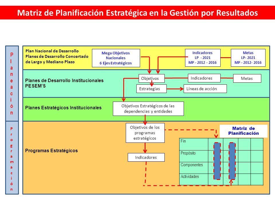 Matriz de Planificación Estratégica en la Gestión por Resultados