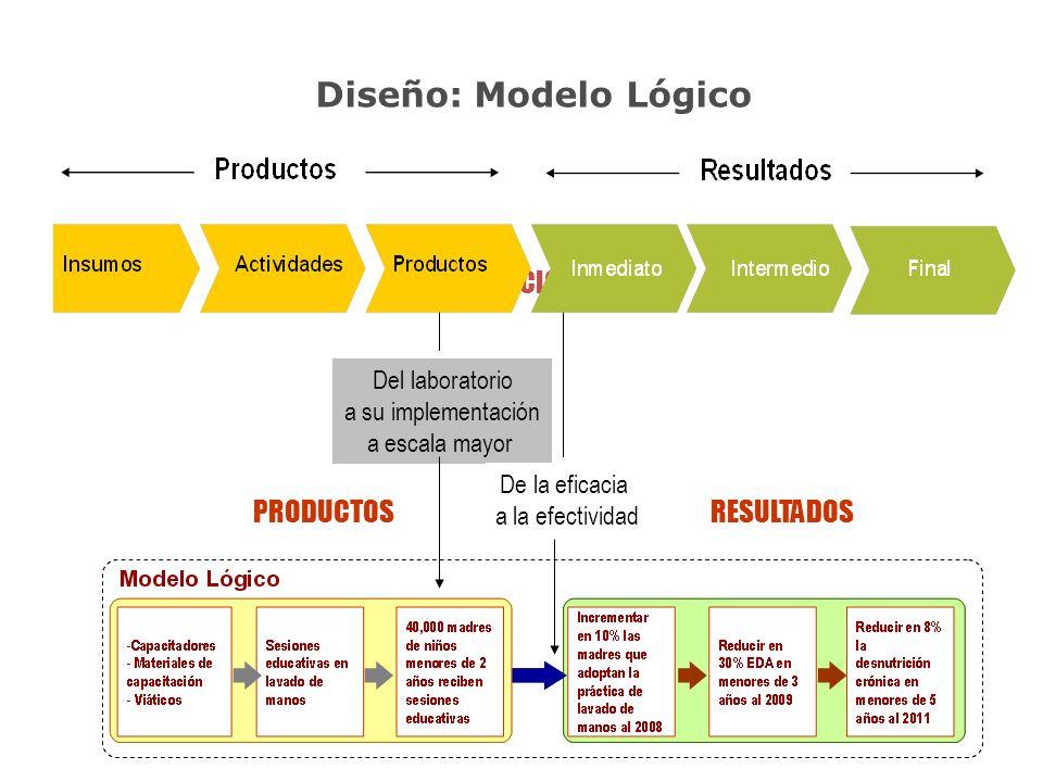 Diseño: Modelo Lógico INTERVENCION PRODUCTOS RESULTADOS