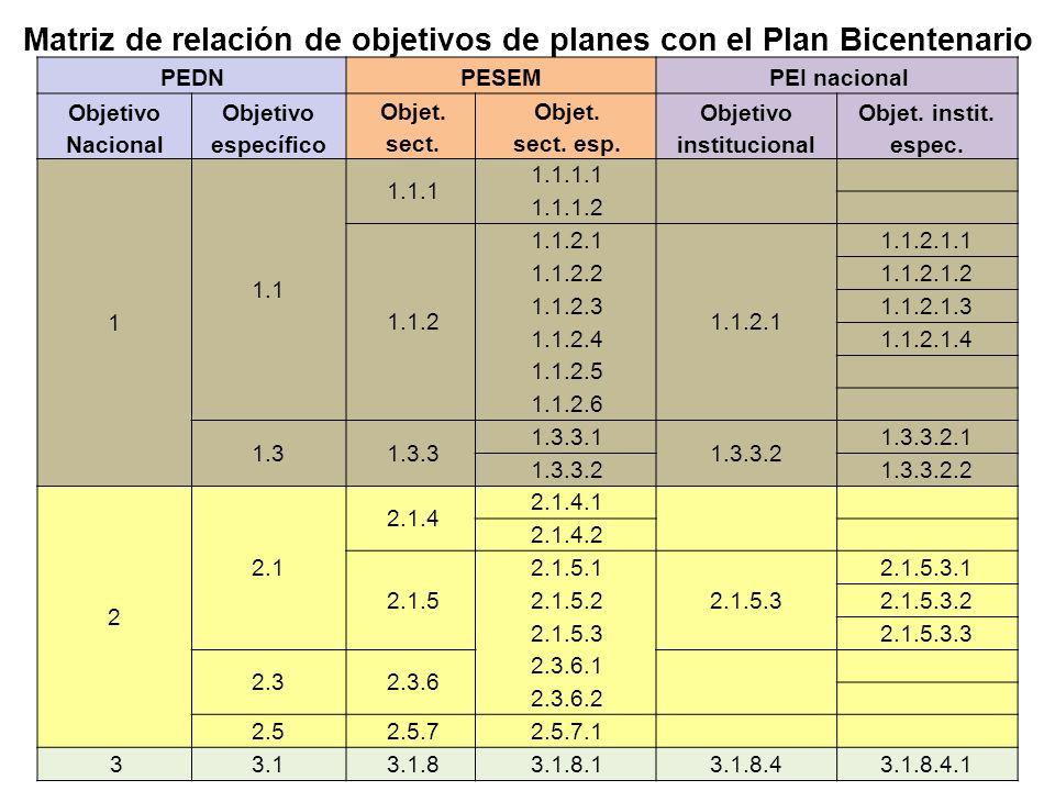 Matriz de relación de objetivos de planes con el Plan Bicentenario