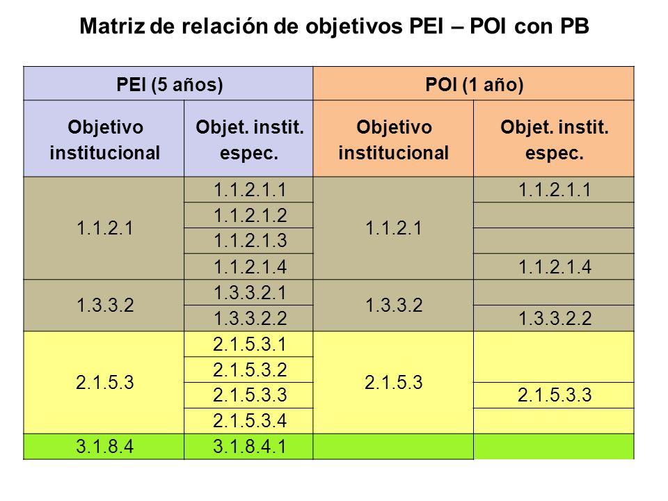 Matriz de relación de objetivos PEI – POI con PB