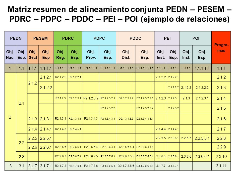 Matriz resumen de alineamiento conjunta PEDN – PESEM – PDRC – PDPC – PDDC – PEI – POI (ejemplo de relaciones)