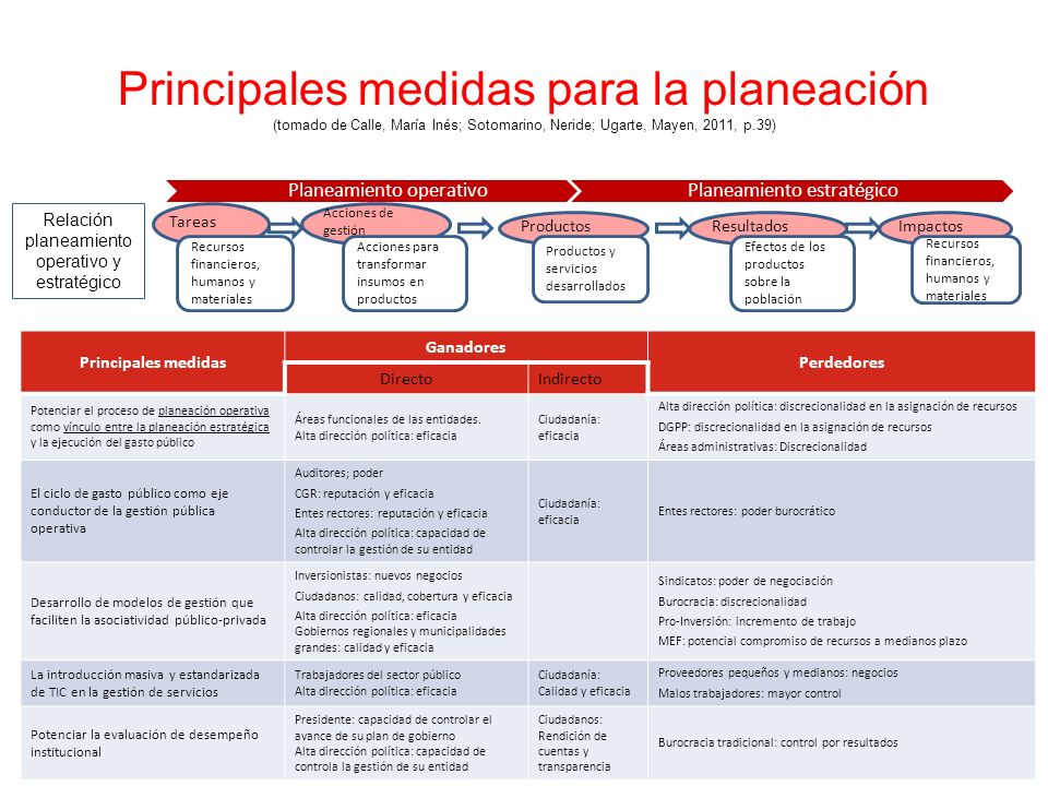 Principales medidas para la planeación