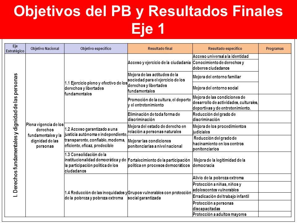 Objetivos del PB y Resultados Finales Eje 1