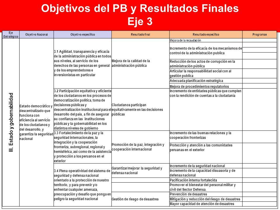 Objetivos del PB y Resultados Finales III. Estado y gobernabilidad