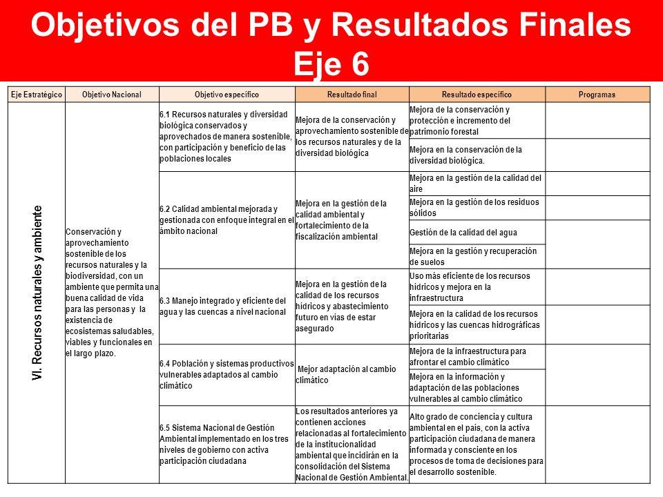 Objetivos del PB y Resultados Finales