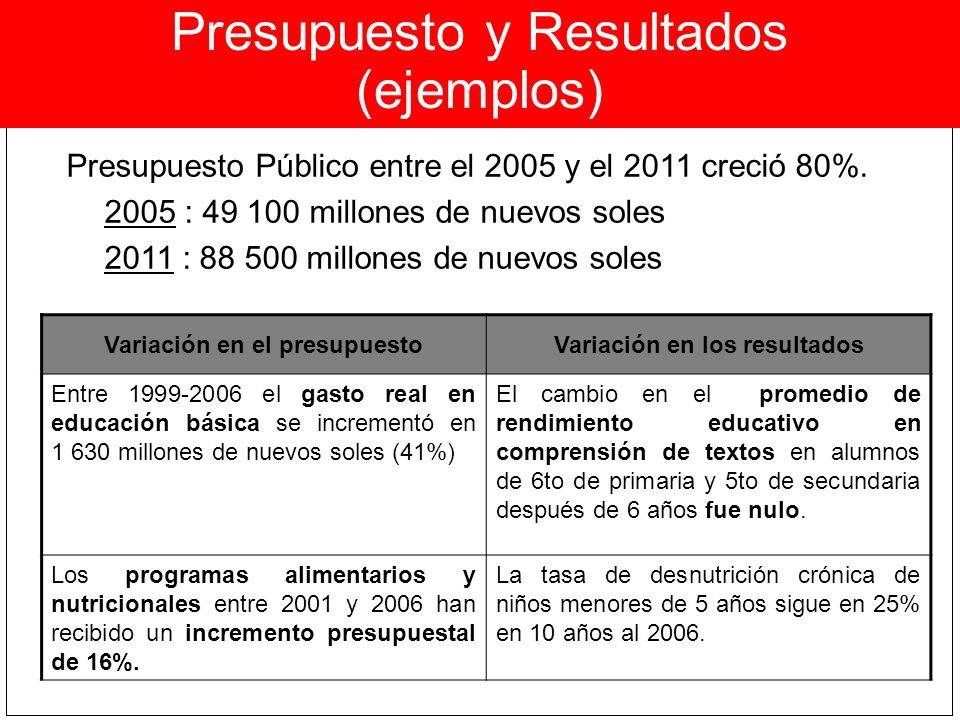Variación en el presupuesto Variación en los resultados