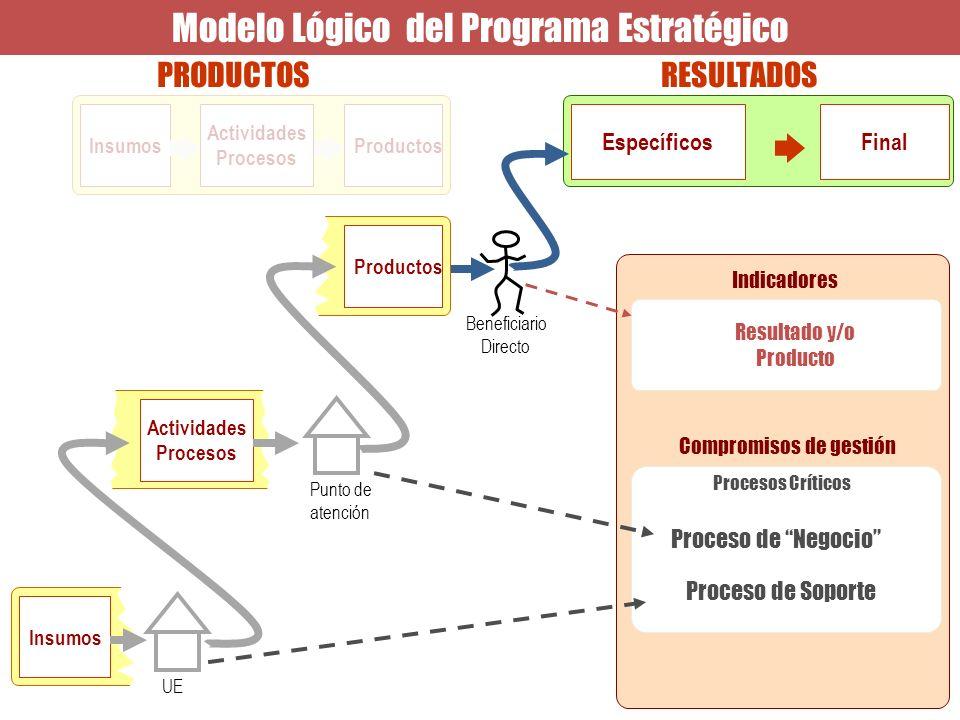 Modelo Lógico del Programa Estratégico