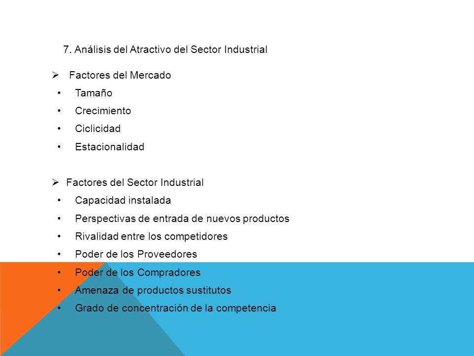 7. Análisis del Atractivo del Sector Industrial