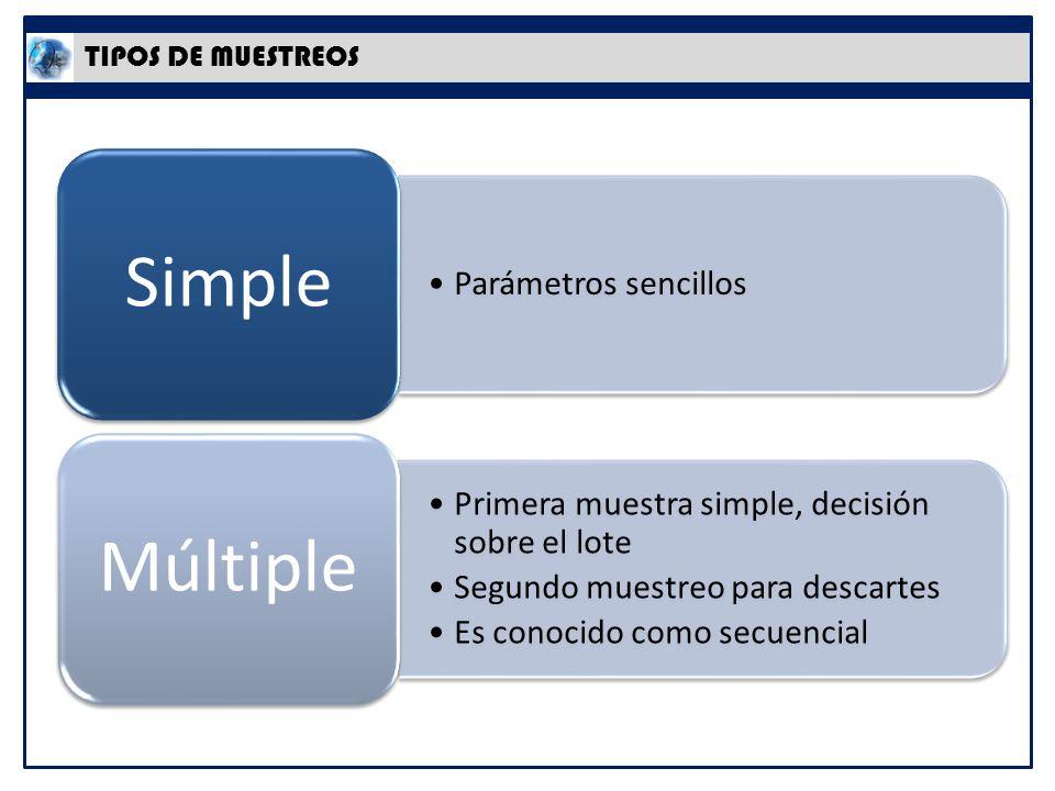 Primera muestra simple, decisión sobre el lote