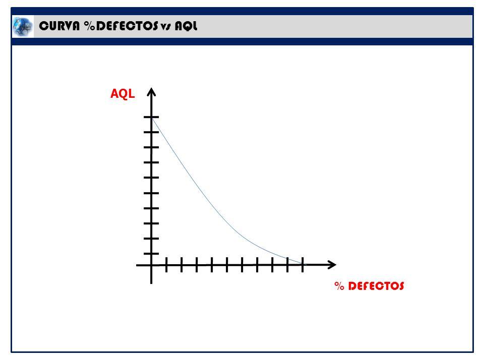 CURVA %DEFECTOS vs AQL AQL % DEFECTOS