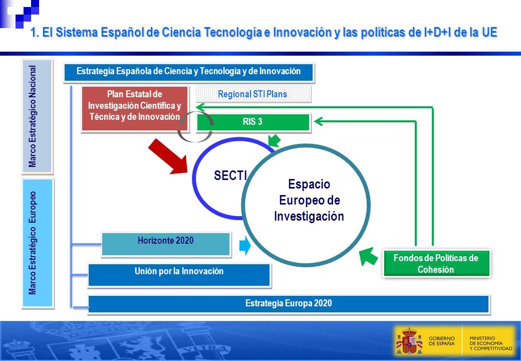 SECTI Espacio Europeo de Investigación