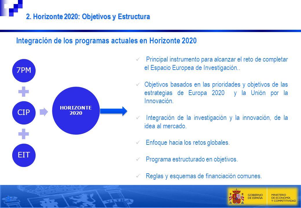 Integración de los programas actuales en Horizonte 2020