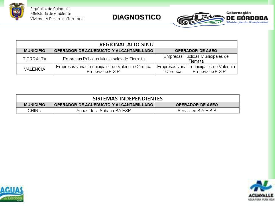DIAGNOSTICO REGIONAL ALTO SINU SISTEMAS INDEPENDIENTES TIERRALTA