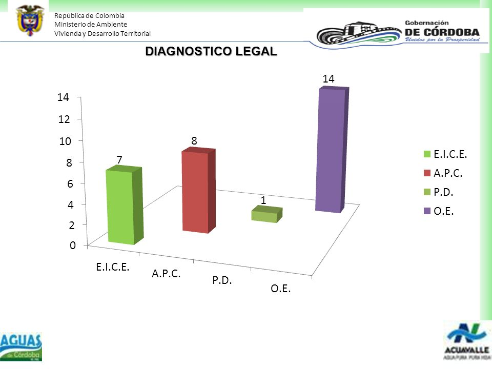 DIAGNOSTICO LEGAL