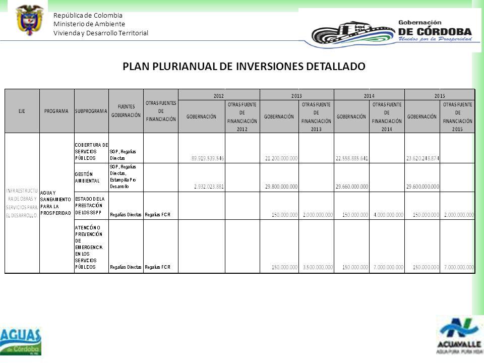 PLAN PLURIANUAL DE INVERSIONES DETALLADO