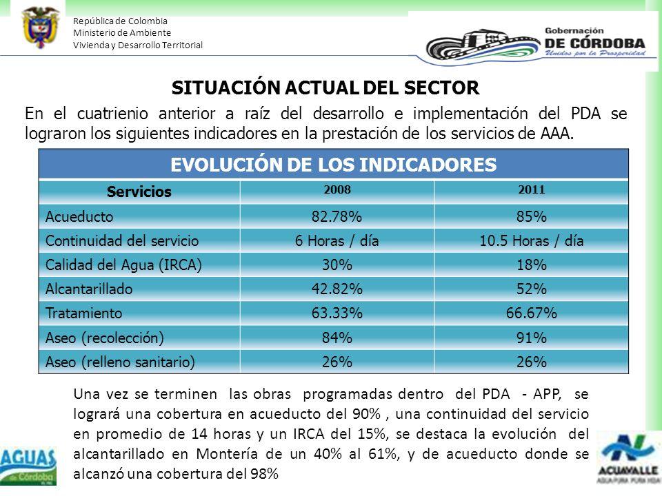 SITUACIÓN ACTUAL DEL SECTOR EVOLUCIÓN DE LOS INDICADORES