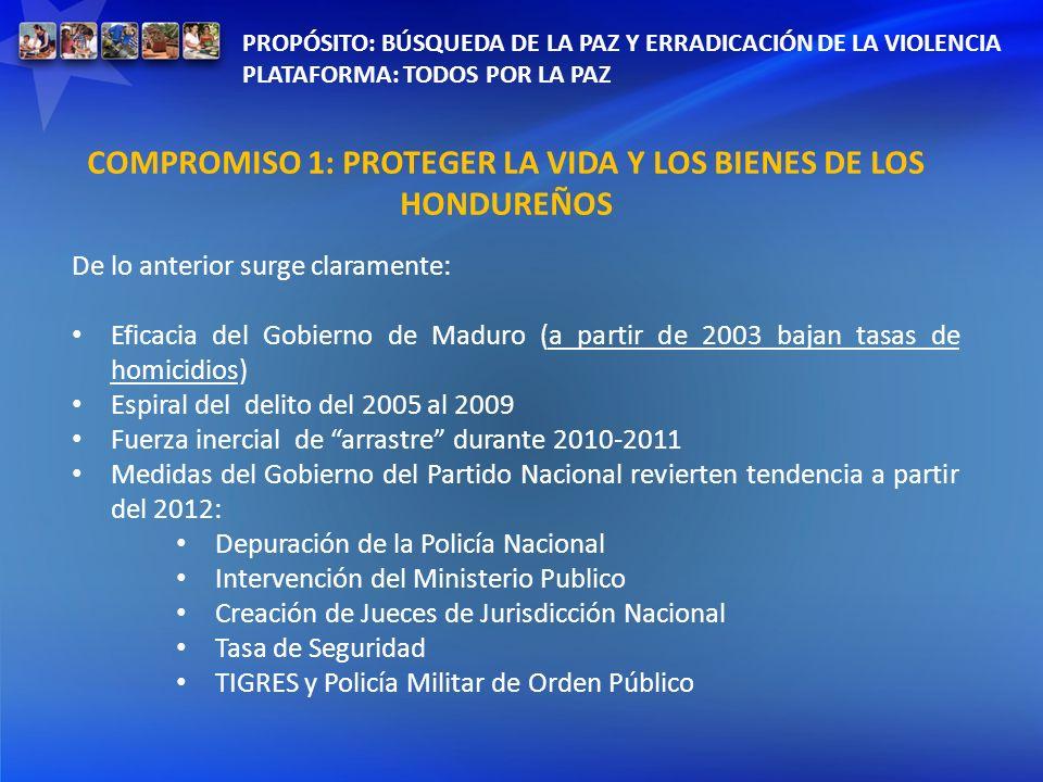 COMPROMISO 1: PROTEGER LA VIDA Y LOS BIENES DE LOS HONDUREÑOS