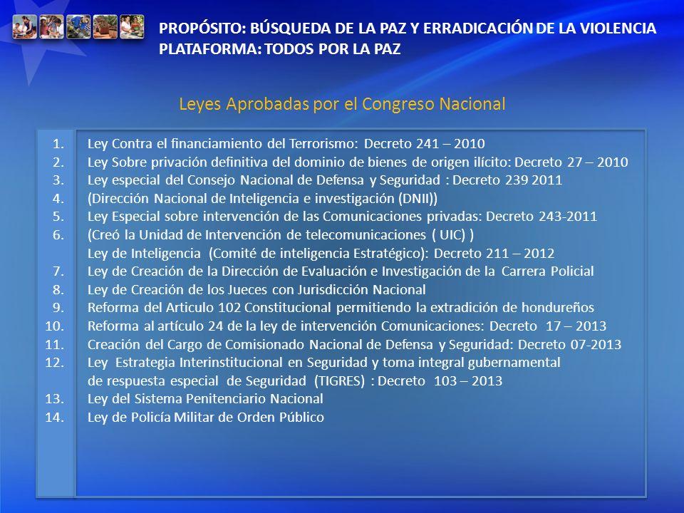 Leyes Aprobadas por el Congreso Nacional
