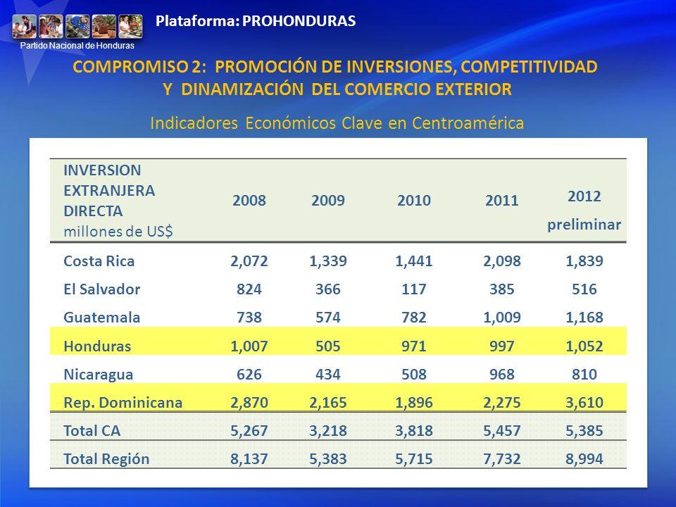 COMPROMISO 2: PROMOCIÓN DE INVERSIONES, COMPETITIVIDAD