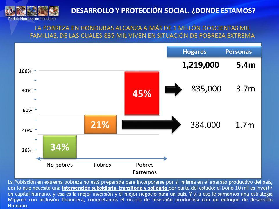DESARROLLO Y PROTECCIÓN SOCIAL. ¿DONDE ESTAMOS
