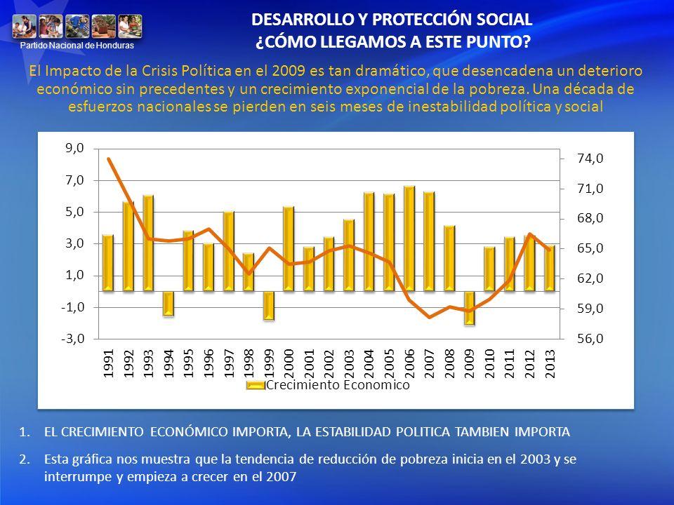 DESARROLLO Y PROTECCIÓN SOCIAL ¿CÓMO LLEGAMOS A ESTE PUNTO