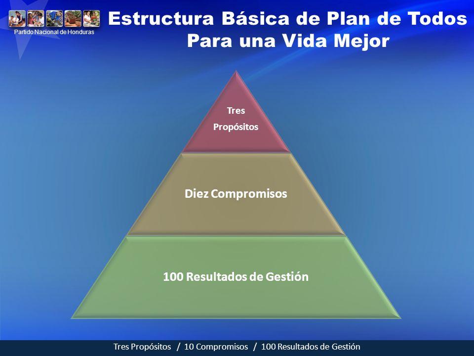 Estructura Básica de Plan de Todos