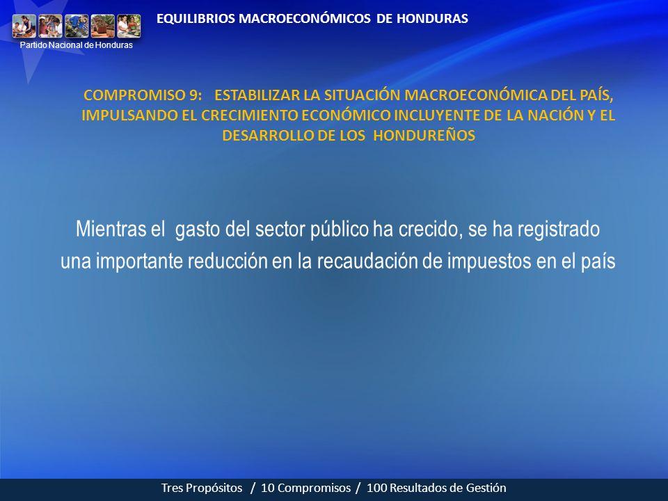 EQUILIBRIOS MACROECONÓMICOS DE HONDURAS