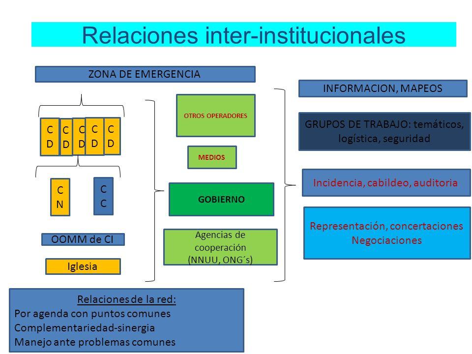 Relaciones inter-institucionales