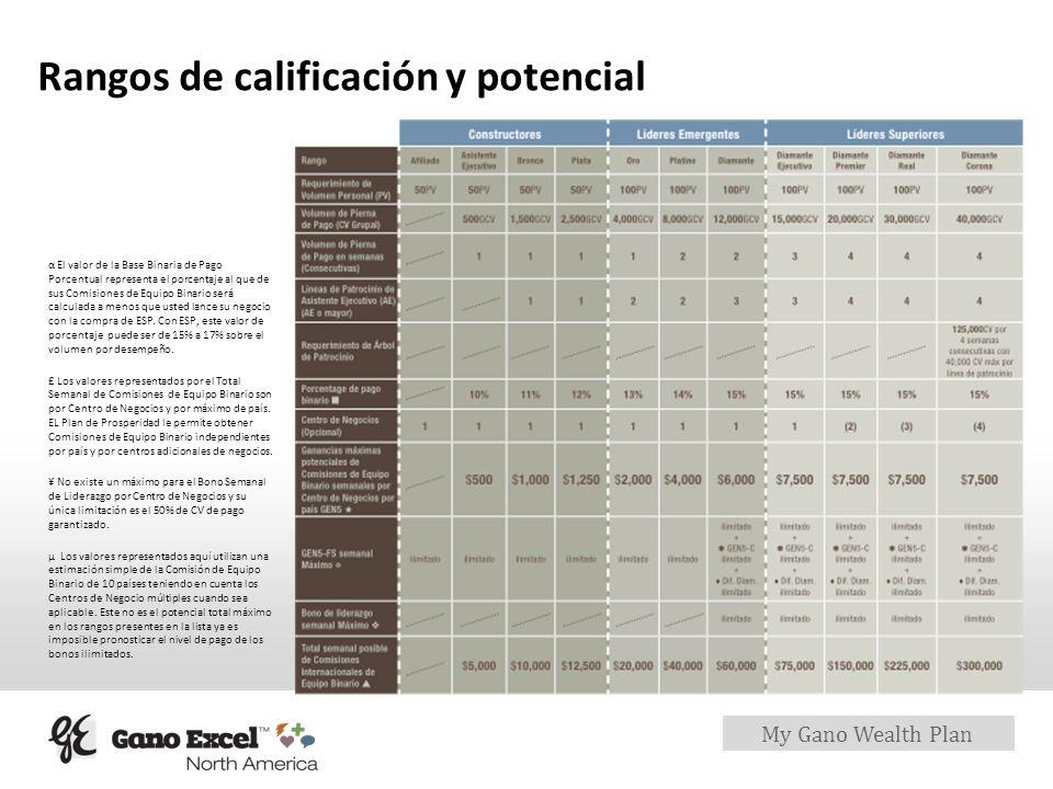 Rangos de calificación y potencial
