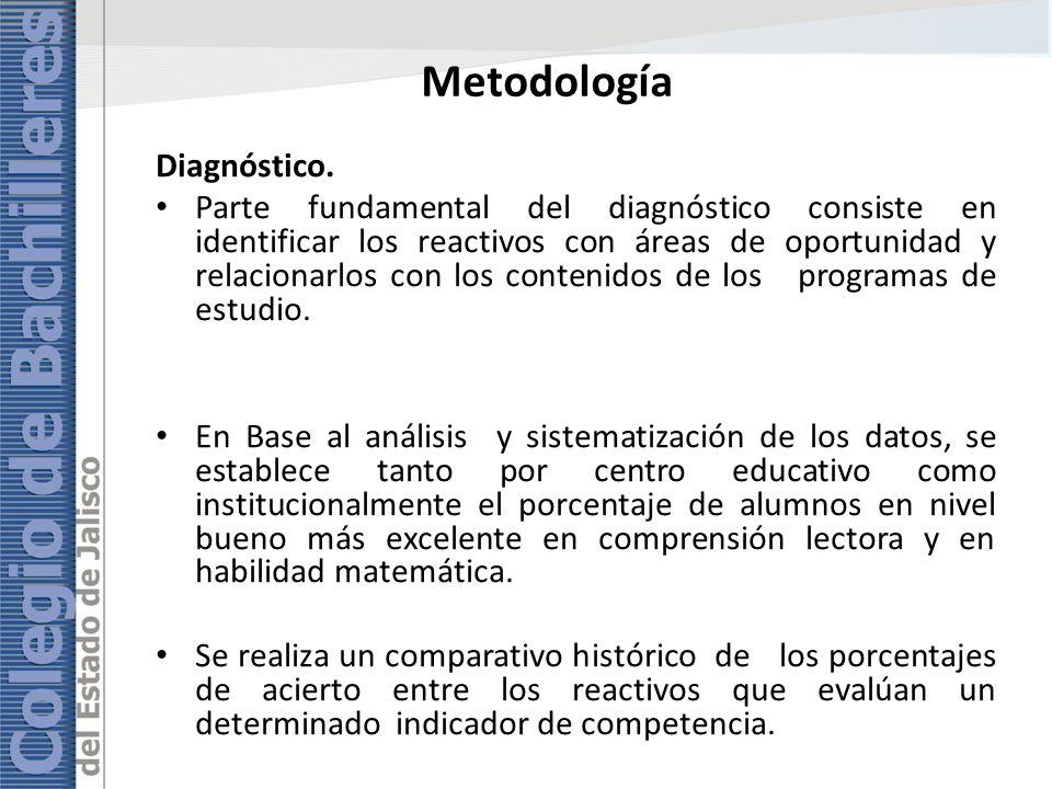 Metodología Diagnóstico.